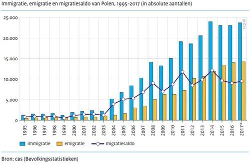 Poolse migranten willen in Nederland blijven